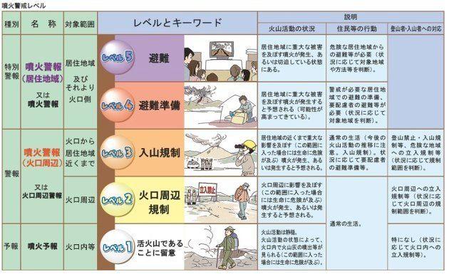 蔵王山、噴火警戒レベル2に引き上げ「小規模な噴火の可能性」