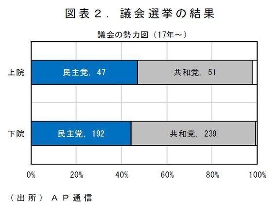 けいざい早わかり:トランプ大統領誕生と世界・日本経済への影響