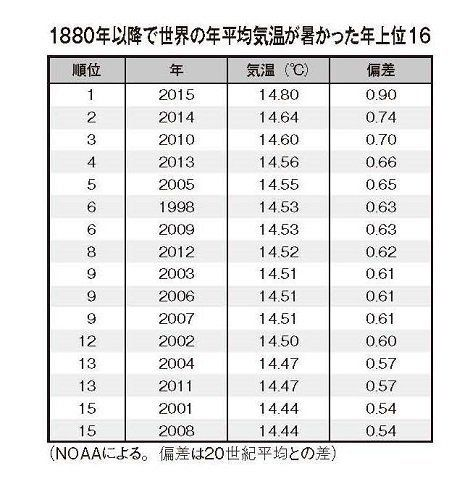 温暖化とエルニーニョで、昨年は最も暑い年だった!/21世紀は「炎熱」続き。CO2濃度は400ppm超に
