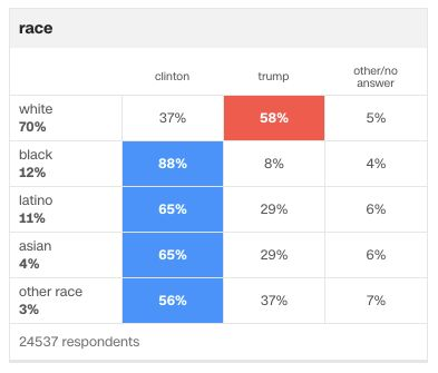 【米大統領選】誰がトランプに投票したのか