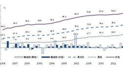 非正規雇用労働者が増える日本と韓国、企業の雇用戦略への影響は