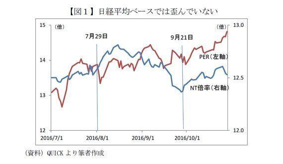 「日銀は株価を歪めていない」は本当か-新ルールは評価できるが歪みは拡大:基礎研レター