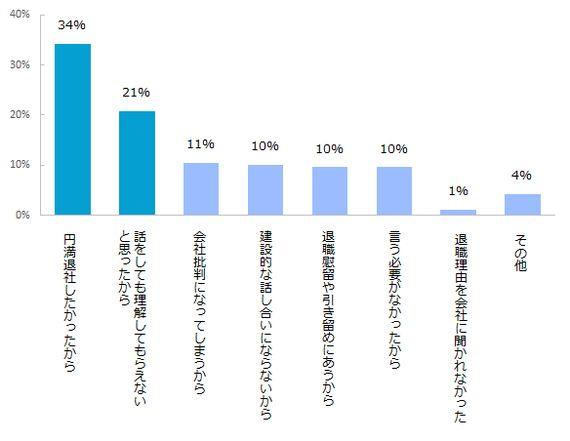 「円満退職したいから...」会社に本当の退職理由を言えない人が約◯◯%