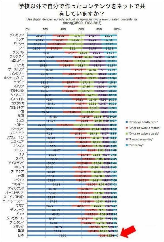 OECD、PISAの結果をみると日本はもはや