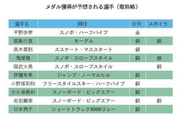 平昌オリンピックでメダル獲得しそうな日本人選手は?