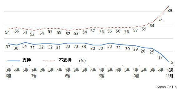 崖っぷちの韓国・朴槿恵大統領、支持率が史上最低の5%に