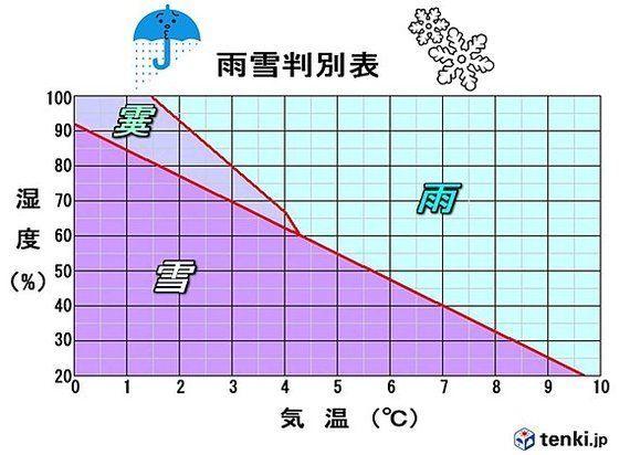 9日成人の日 朝まで雨や雪 関東甲信