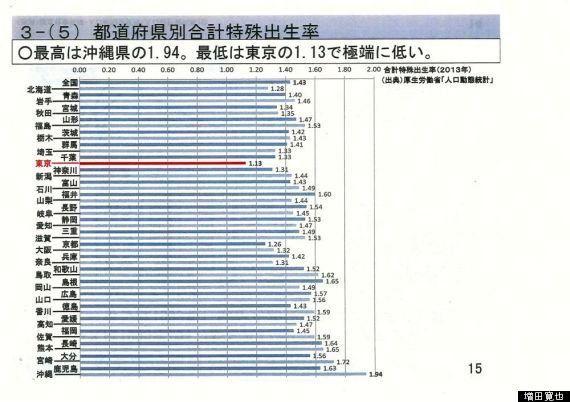 「地方創生」と「少子化対策」に今、何が必要か 増田寛也氏の講演レポート