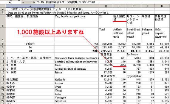 東京オリンピック2020を黒字化する方法3