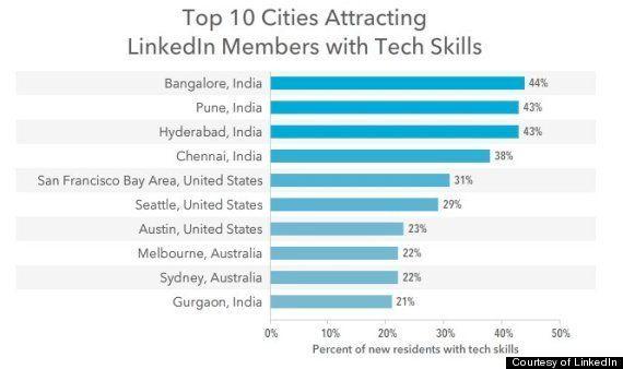 起業家はインドを目指す 元祖シリコンバレーから技術者が流入