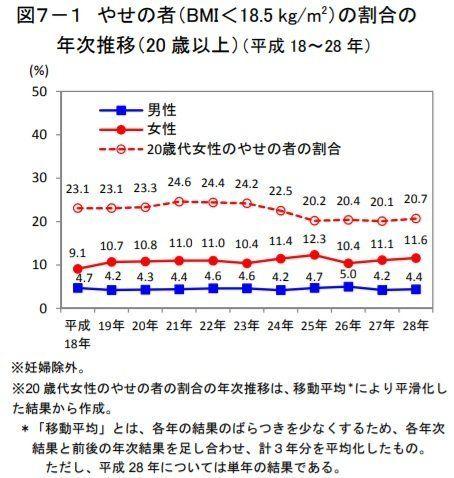 国民健康・栄養調査の概要資料から。赤い点線が20代女性のやせの人の割合。