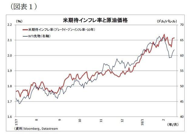 ここに注目!原油相場~原油相場の動向と見通し:基礎研レター