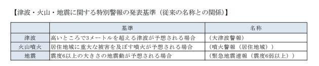 特別警報-災害・防災、ときどき保険(5):基礎研レター