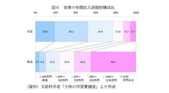 じわっと拡大「お受験」市場~親の高学歴化・共働き世帯の増加で進学率は2倍に:データで見るイマドキ子育て(1):研究員の眼