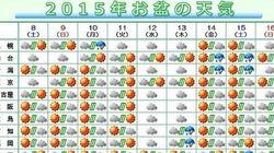 【お盆の天気】雲が広がりやすいのはどの日?
