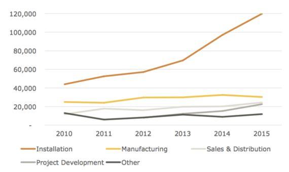 今アメリカで、石油産業よりソーラー産業の方が仕事が多い理由