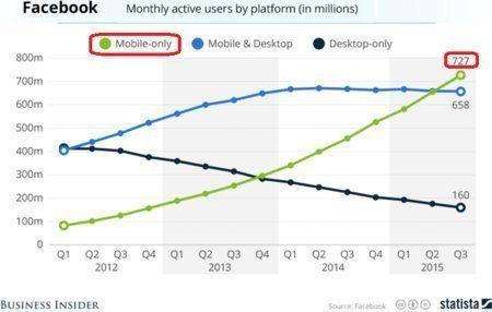 「モバイルファースト」から「モバイルオンリー」へ インターネットの最新動向