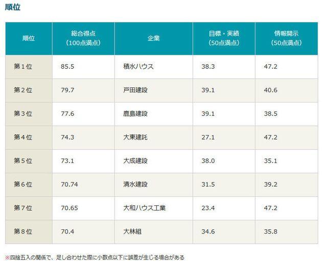 気候変動対策No.1の建設業・不動産業関連企業は?「企業の温暖化対策ランキング」第6弾