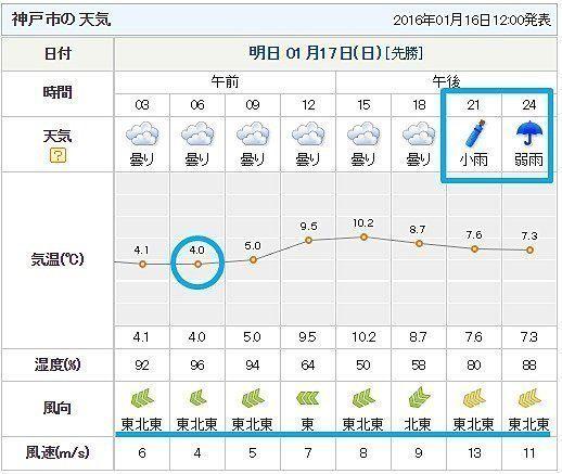 阪神大震災から21年 近畿地方の天気