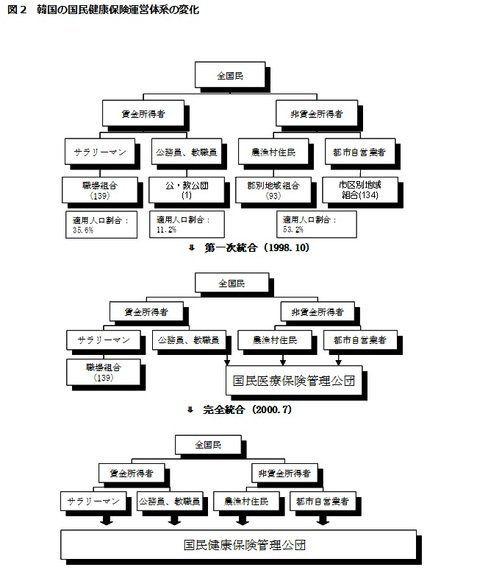 日韓比較(4):医療保険制度-その1 公的医療保険制度の体系―日本は複数、韓国は単一保険者方式:研究員の眼