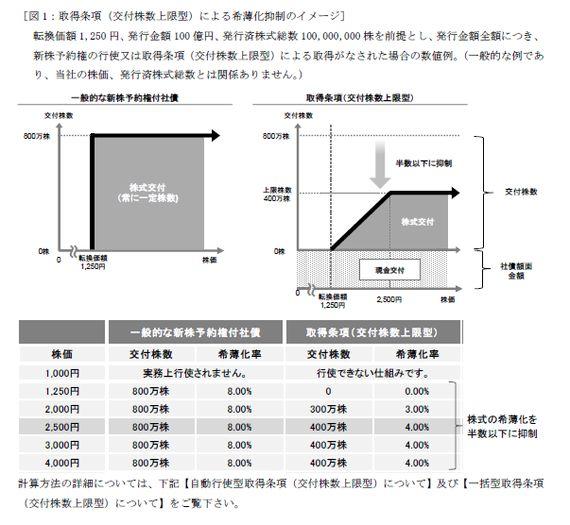 スズキ転換制限条項付き転換社債(CB)2000億円のスキームを検証