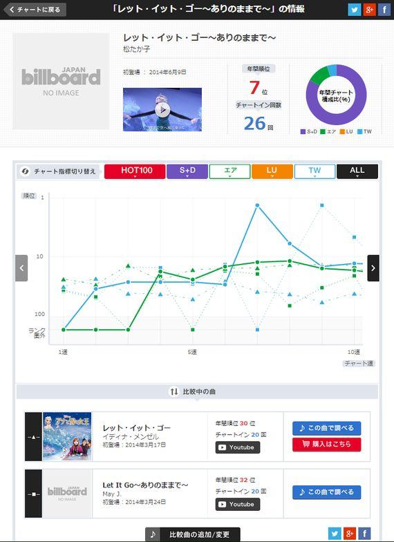 ビルボードの「ユーザー参加型」年間チャートで、2014年のリアルなヒット曲が見えてくる