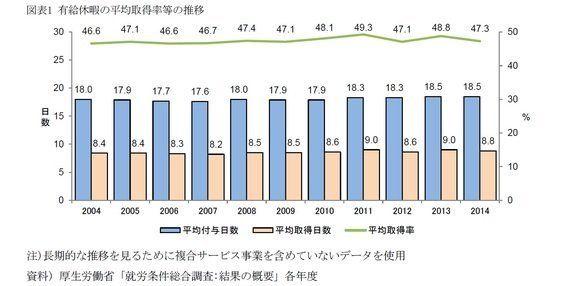 なぜ日本人は有給休暇を取らないのか?:基礎研レター