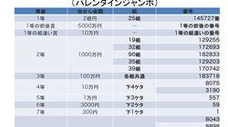 「バレンタインジャンボ宝くじ」当選番号一覧(2018)