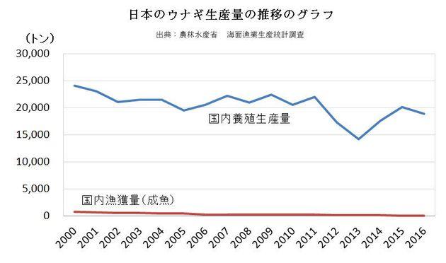 高知県の「採捕期間の延長」に見るウナギの資源管理の問題