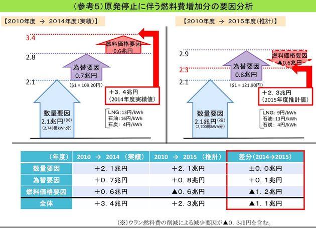 経産省の原発停止による火力燃料焚き増し額についての試算を更に調べてみた件
