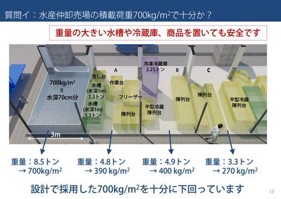 「荷重で床が抜ける」はやっぱりデマだと完全に判明。豊洲新市場の建屋構造について、ほぼ安全性が確認されました