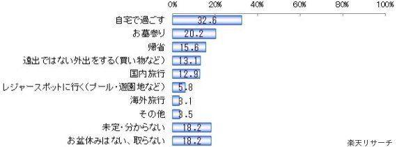 日本はお盆を失って、ハロウィンを手に入れた?