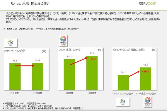 オリンピックに関する関心や興味の調査結果