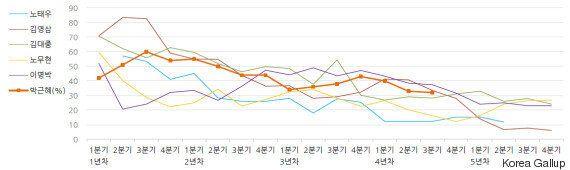 レームダック化しつつある韓国・朴槿恵大統領、憲法改正に意欲 その狙いは?