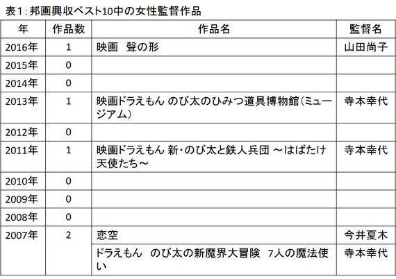 日本映画界のジェンダーバランス