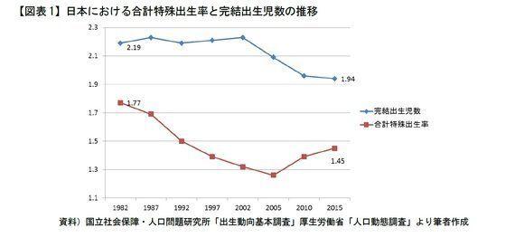 2つの出生力推移データが示す日本の「次世代育成力」課題の誤解:研究員の眼