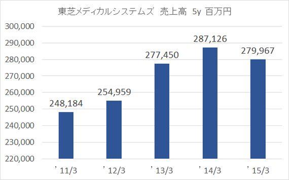 東芝メディカルシステムズ買収7000億円は市場伸長、人的資産と顧客基盤を評価