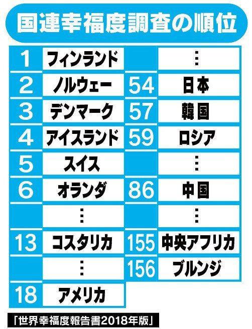 """「世界幸福度ランキング」日本は54位に後退、上位の国にあるのは""""幸福""""ではなく""""祝福""""?"""