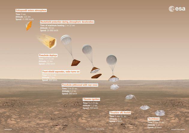 無人探査機「スキアパレッリ」、火星着陸に失敗か NASAが地表に影を発見