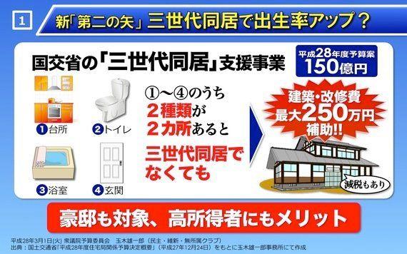 こんな予算じゃ「保育園落ちた日本死ね」の声は止まらない。