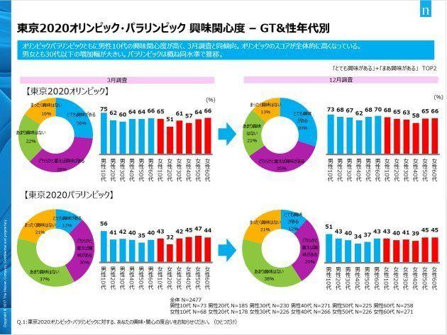 2020年東京への興味関心、平昌五輪開幕前は横ばい