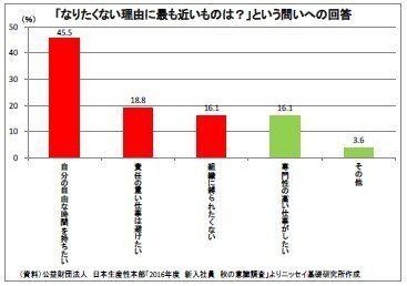 課長がもっと輝けば、日本経済はもっと良くなる:研究員の眼