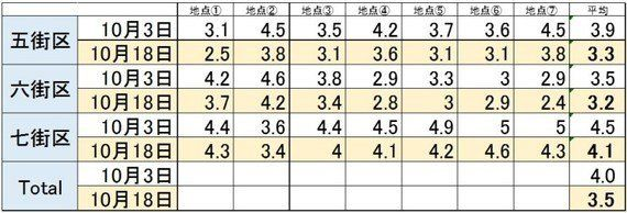 豊洲新市場の地下水管理システムは、順調に稼働開始。しかし...11月7日(本来の開場日)に間に合わないじゃん!!