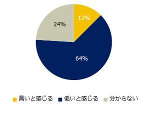 64%のミドルが自社の労働生産性の低さを感じている。その原因は?(調査結果)