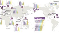 世界都市総合力で東京3位に躍進 しかし課題も山積