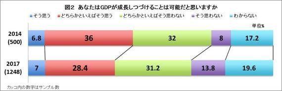 GDPが成長しつづけることは「必要」「可能」、ともに減少~経済についての世論調査より
