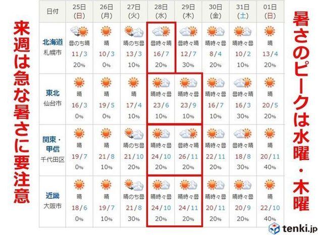 3月なのに夏日ぞくぞく 来週は全国で記録的な高温、半袖日和に