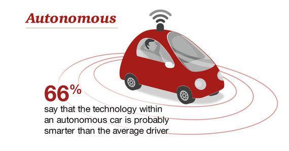 アメリカ人の一般消費者は「自動運転車は人間運転者よりも優秀」と考えている?(調査結果)