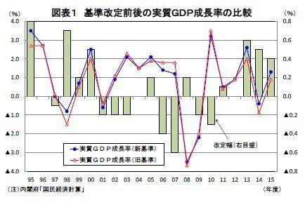 GDP統計の改定で1%近くまで高まった日本の潜在成長率-ゼロ%台前半を前提にした悲観論は間違いだった?:研究員の眼