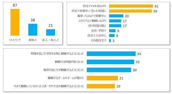 動画配信サービスで日本人のスポーツ観戦は変化したか?